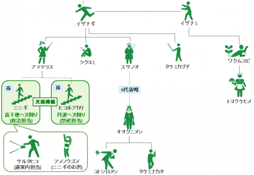 God genealogy of Japanese mythology
