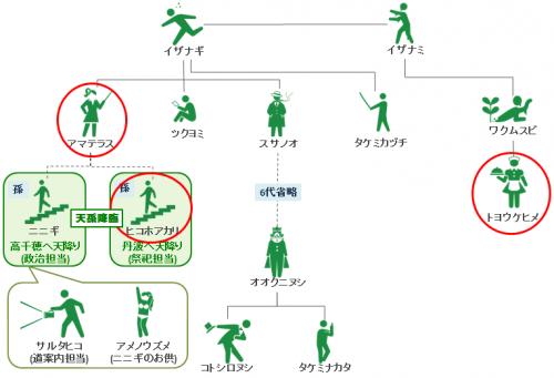 kono_jinja_keizu_20151025