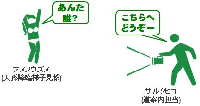 sarutahiko_amanouzume_20151023
